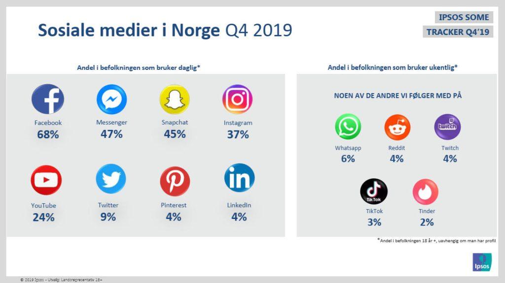 Statistikk sosiale medier q4 2019